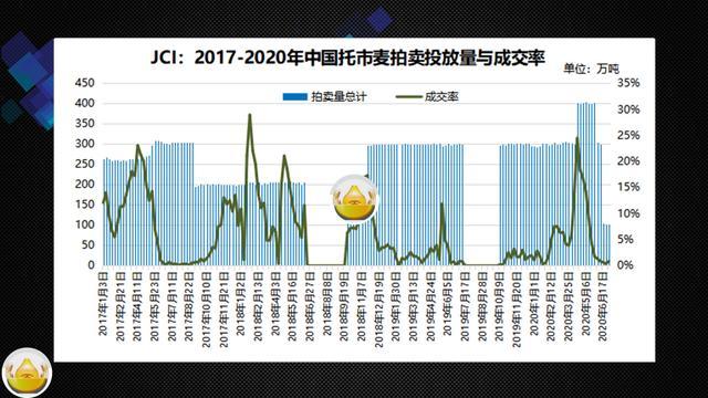 《【无极2娱乐登录】每日粮油:农民开始卖粮了 但市场上小麦价格却出现全面下跌》
