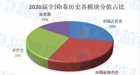文字阅读量大,中国古代史分值上升——2020高考全国卷I历史快评