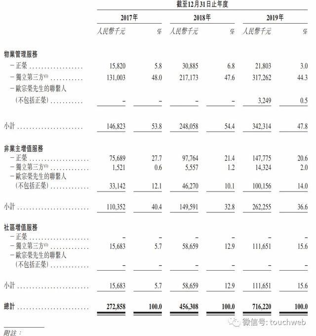 《【万和城平台网】正荣服务港交所上市:市值超50亿港元 欧宗荣为大股东》