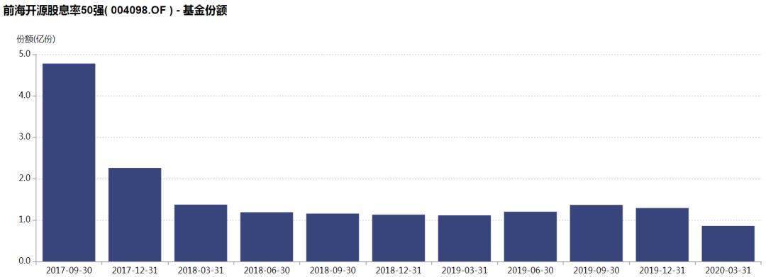 《【万和城网上平台】加仓金融减仓医疗保健,前海开源股息率50强上半年垫底事出有因》