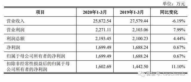 《【万和城网上平台】葫芦娃药业上市:第一季营收降6% 刘景萍夫妇身价15亿》