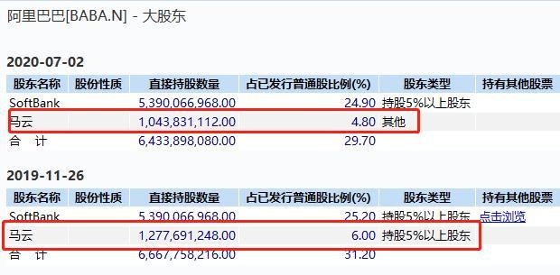 《【万和城网上平台】套现高达430亿,马云罕见大举减持阿里股票!蔡崇信也卖了120亿!》