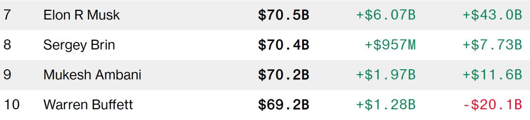 《【万和城平台官网】身家一夜暴增60亿美元!马斯克超巴菲特,成全球第七大富豪》