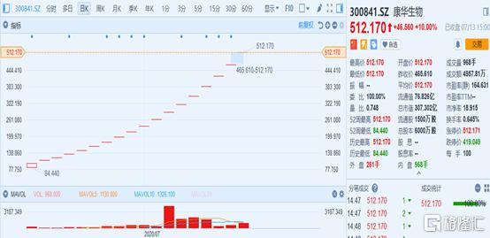 《【万和城平台网】超级周来了!900亿解禁,29只新股齐发,股票还拿的住吗?》
