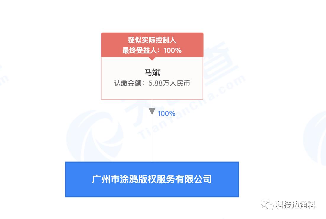 《【万和城代理平台】网易退出涂鸦版权投资,此前曾持股48.9796%》