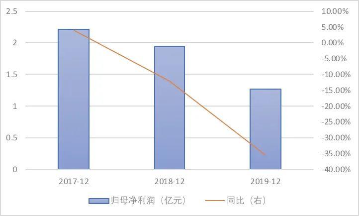 《【万和城公司】中报预亏1.45亿逼停九连板,凯撒旅业股价泡沫终破灭?》