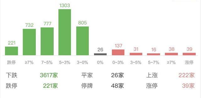 《【万和城品牌】A股全线重挫,221家企业跌停,这些险企7月累计涨幅仍超30%》