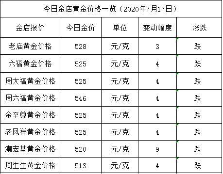 【天富代理平台注册】金店黄金价格今天多少一克(2020年7月17日)