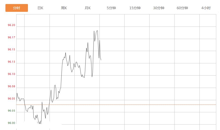 《【超越测速注册】4个月新低,美元后市还将迎来几百点的行情,今日一场大考在即!》