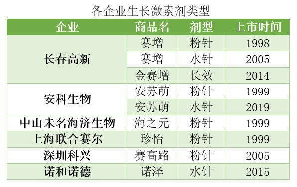 《【万和城网上平台】长春高新:被生长激素催高的股价,还能涨多高?》