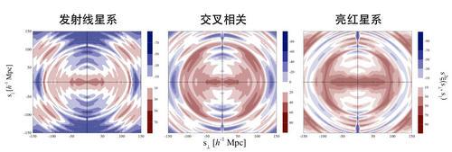 图3。 基于eBOSS 巡天数据得到的两类星系的两点有关函数。来源:王钰婷等,(eBOSS配相符组),2020。
