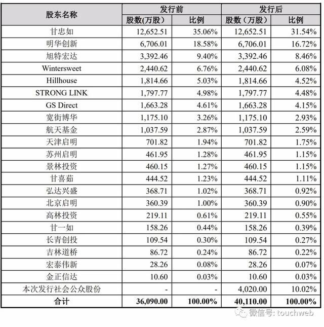 《【万和城品牌】高瓴投的甘李药业上市不足一月总经理甘忠如及众高管就离职》