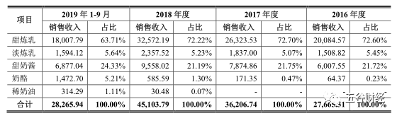 《【万和城在线平台】熊猫乳品IPO:毛利率持续下滑,对大客户依赖度强!》