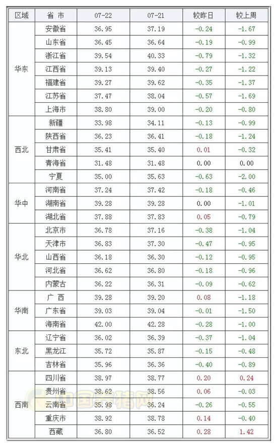"""《【无极2娱乐登录】猪价""""绿得发慌"""",官方再出手,行情""""雪上加霜""""?》"""