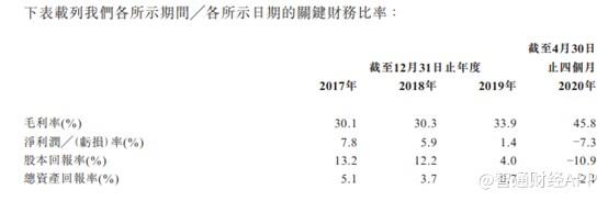 《【万和城注册平台】新股前瞻︱喜相逢再上港交所,业绩出现盈转亏》