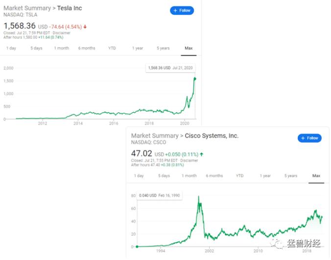 《【万和城品牌】【猛兽财经】对于特斯拉股价,经过对比分析,我们保持中立看法》