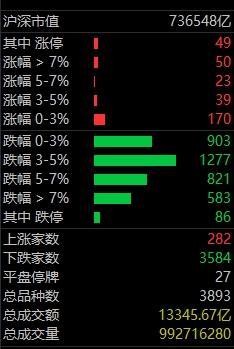 《【万和城公司】百亿外资出逃,科创指数跌7%,黑色星期五惨兮,牛市行情还好吗》