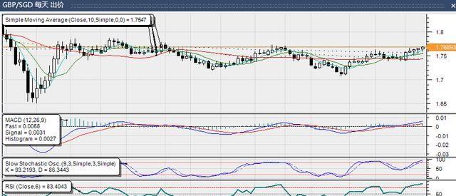 《【超越在线注册】欧元兑新加坡元逼空行情,新加坡经济连续两个季度下滑》