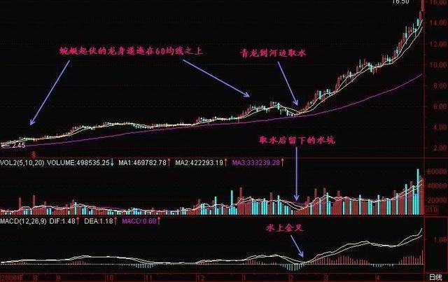 """《【万和城网上平台】股票遇到""""青龙取水"""",二话不说就是干,拉升行情就要来了》"""