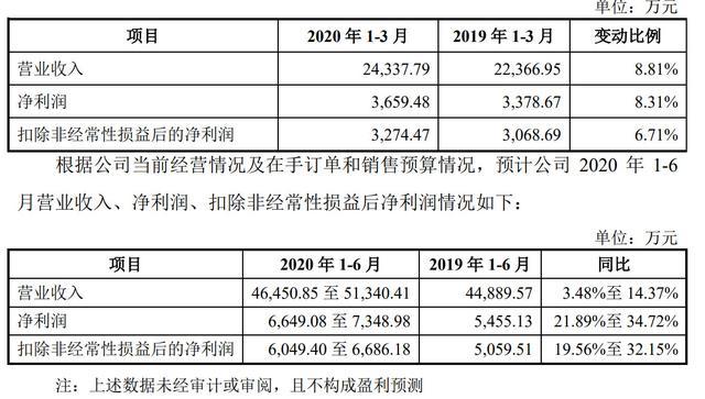 《【万和城品牌】甘源食品深交所上市市值52亿:红杉为股东 小零食大生意》
