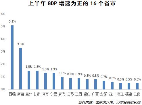 31省市上半年GDP数据:京沪粤增速为何大幅下滑?