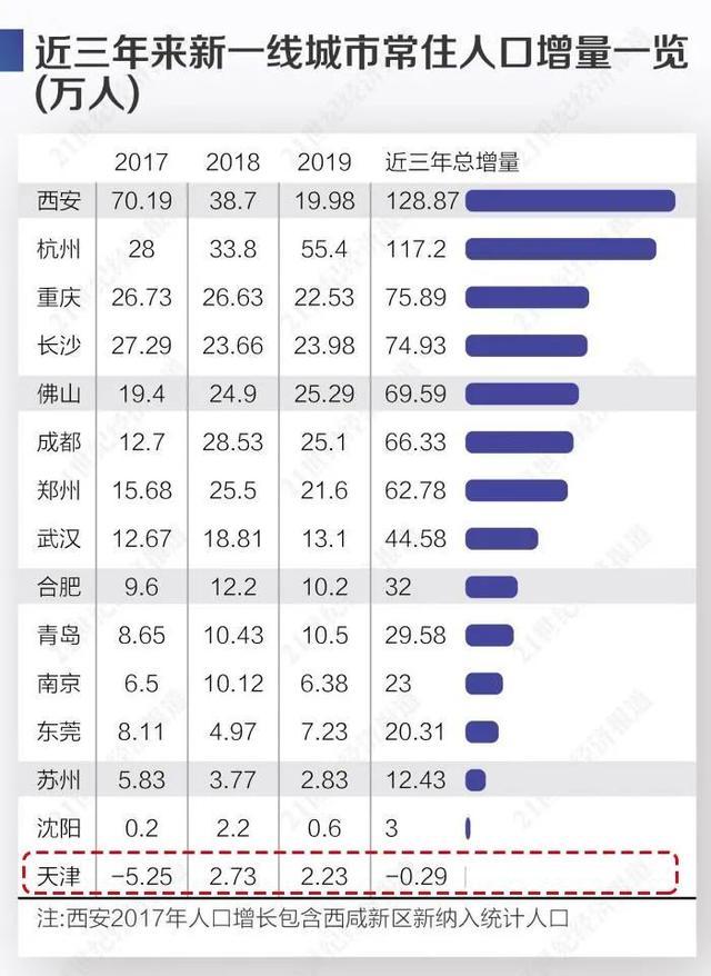 天津GDP即将掉出全国城市十强,天津经济发生了什么?