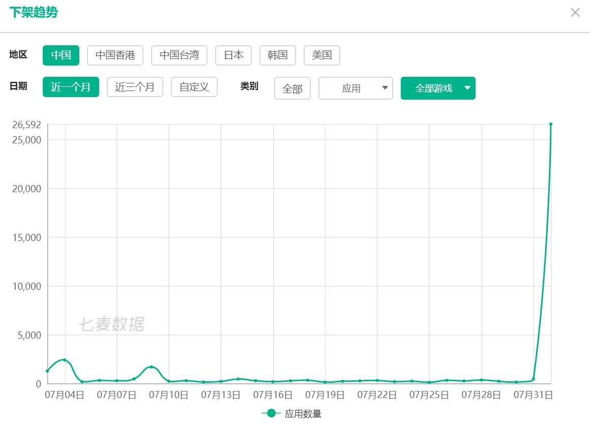 """iOS游戏行业迎来""""巨震"""" 苹果半日下架逾2.6万款游戏"""
