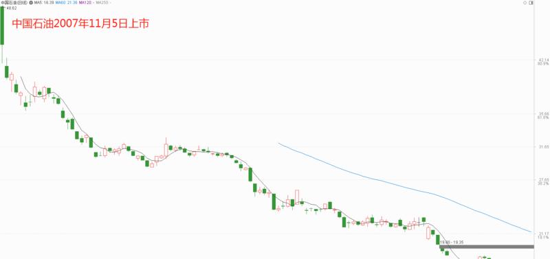 《【万和城公司】中国石油大跌奥秘:即便现在股价也不便宜》