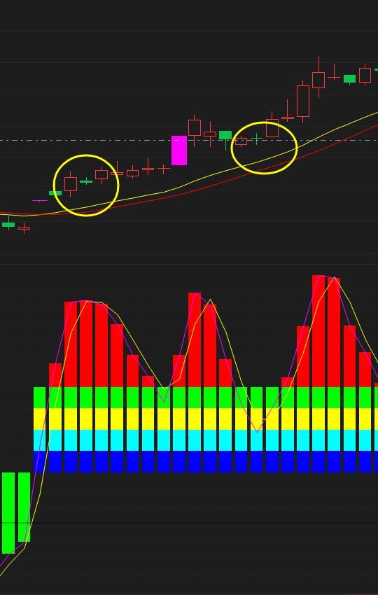 《【万和城平台网】中国股市:主升浪来临的预兆——炉架底,晚上睡不着的时候看看》