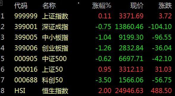 《【万和城网上平台】股市早8点丨近日向上突破?有可能!》