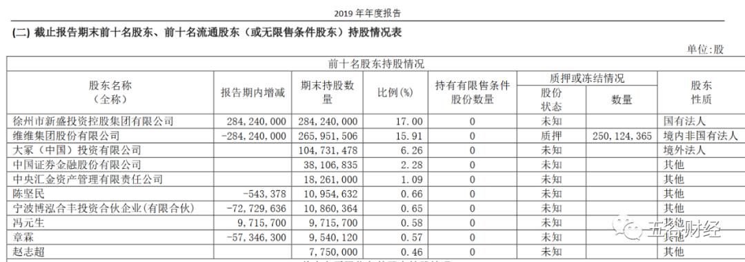《【万和城代理平台】白酒持续亏损,维维股份转让枝江酒业71%股份,决策者被指不懂行》
