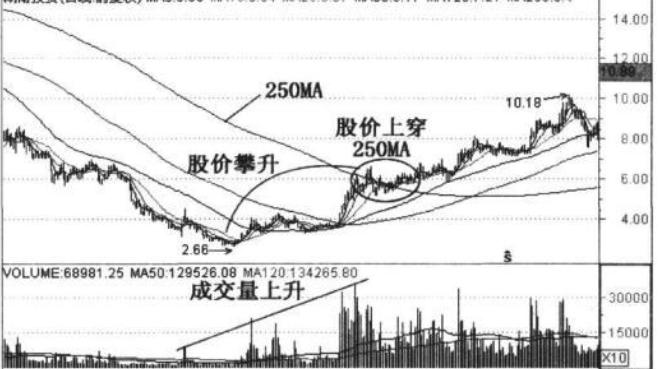 """《【万和城品牌】中国股市:""""底部攀升""""一旦形成,股价很有可能快速上涨》"""