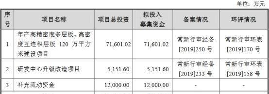 《【万和城品牌】海尔/美的PCB供应商澳弘电子IPO过会》