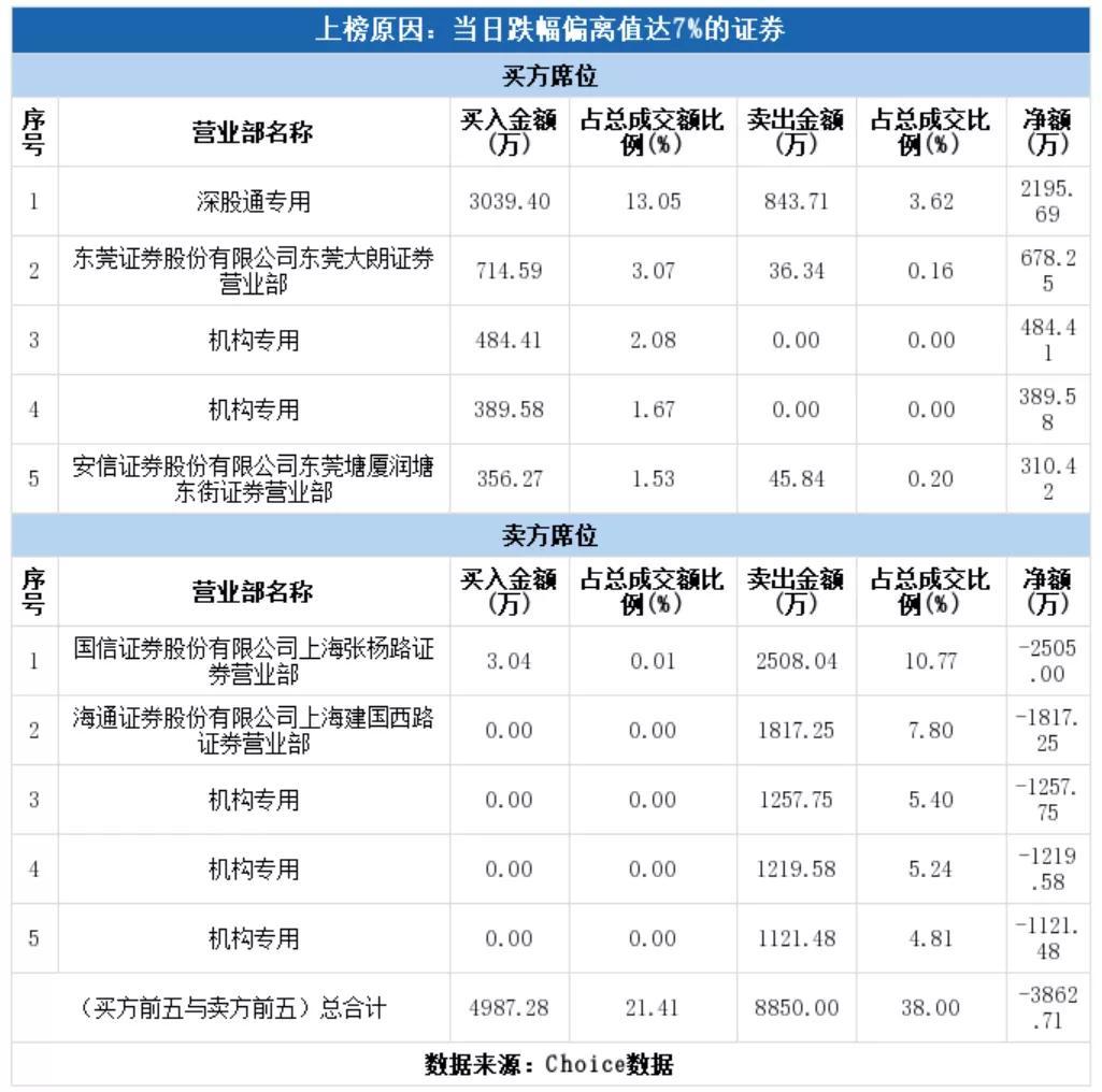 """《【万和城公司】凶狠杀跌,机构胜利大逃亡:上涨18倍的大牛股""""崩盘""""了?》"""