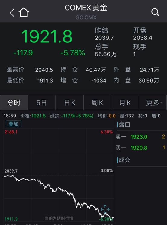 《【万和城品牌】猝不及防!国际金价狂泄,创业板指一度跌近4%》