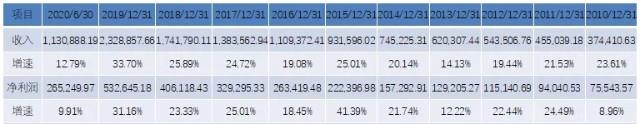 《【万和城公司】恒瑞医药半年盈逾26亿拔得头筹,市盈率仍远低于行业均值》