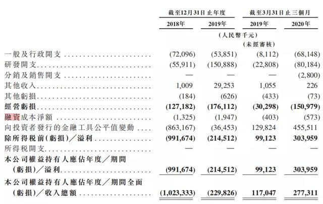 《【万和城品牌】无自主研发专利,却成资本宠儿,融资近30亿的云顶新耀能否登港》
