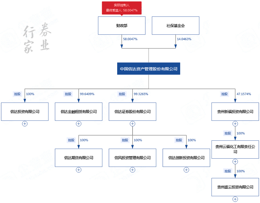 """《【万和城网上平台】群雄逐鹿,尘埃落定,AMC""""接盘""""方正证券》"""