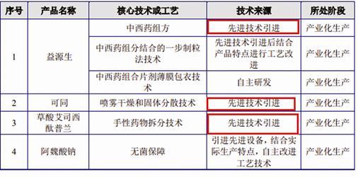 """《【万和城平台官网】西点药业超低价收购专利或存""""交换协议""""》"""