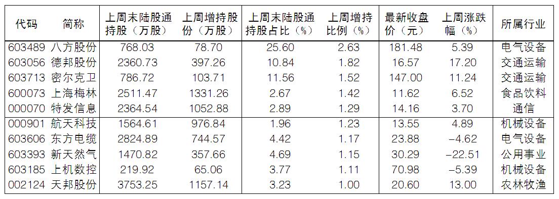 《【万和城平台官网】终结四周净卖出 北向资金再买银行和周期龙头》