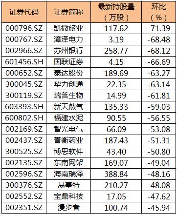 《【万和城注册平台】44股遭陆股通减仓超30% 凯撒旅业环比降幅最大》