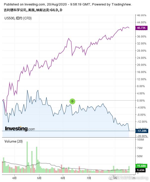 《【万和城平台网】吉利德股票为何突然不香了?》