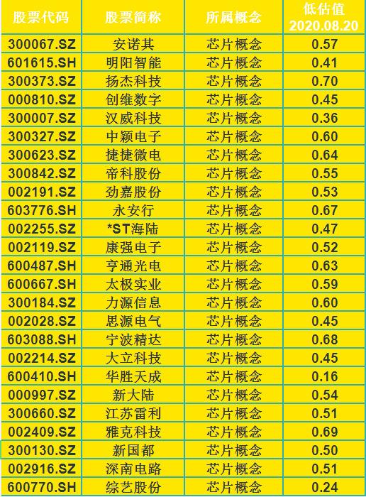 《【万和城注册平台】20只低估值芯片概念股一览(名单),翻倍大牛就在其中》
