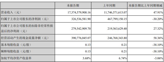 《【万和城注册平台】蓝色光标上半年净利润降三成 出海业务毛利率低至1.45%》