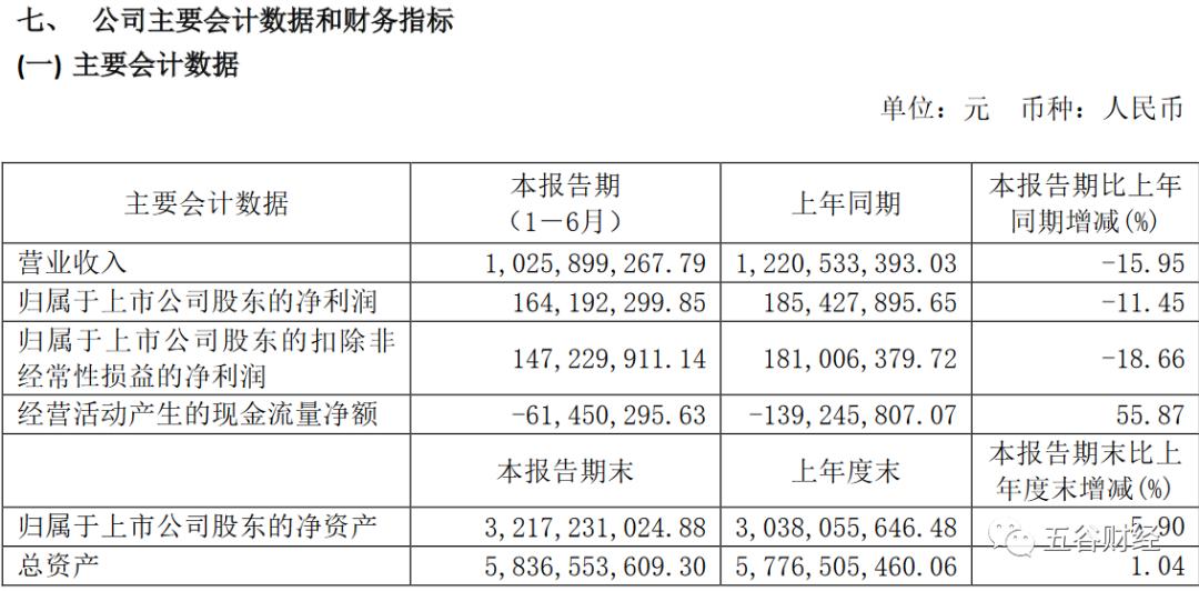 《【无极2官方登陆】舍得酒业上半年现金流增长56% 依靠厂商关系推动二季度利润反弹》