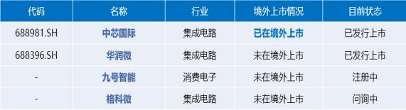 《【万和城注册平台】海通证券郑瑜:红筹企业回归A股能够更充分释放企业的价值》