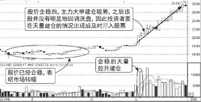 《【万和城网上平台】单边上升中出现巨量大阴线,散户做好准备,股价将井喷式冲天》