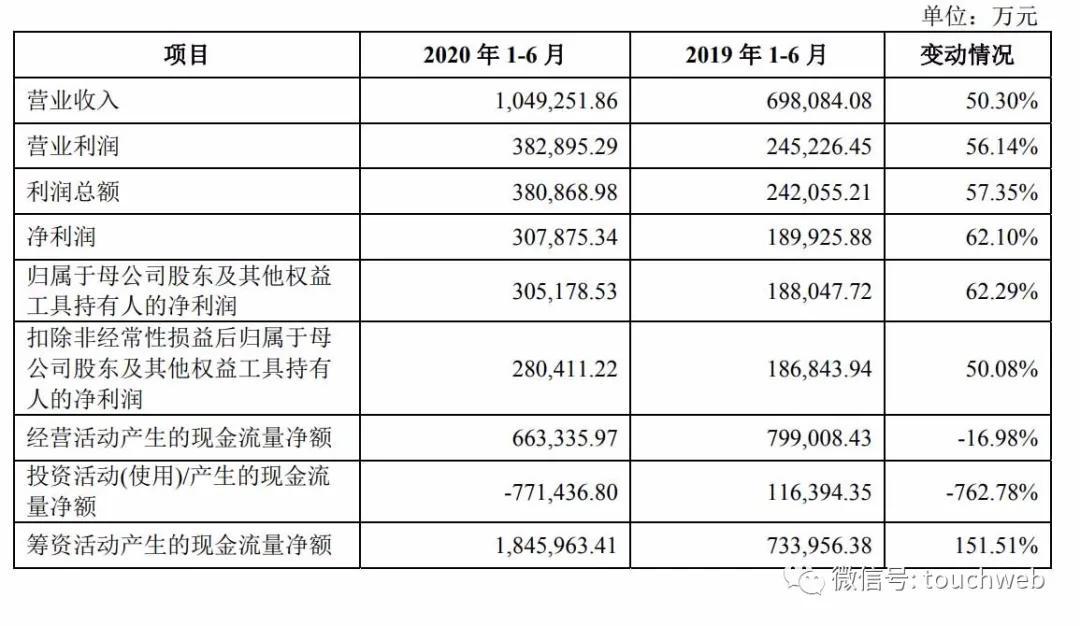 《【万和城平台网】中金更新招股书:上半年营收破百亿 阿里腾讯是股东》