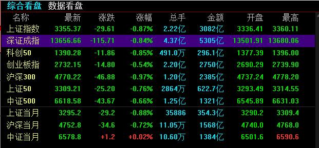 《【万和城平台网】九月第一周沪指微跌1.19%,北向资金本周流出116亿》