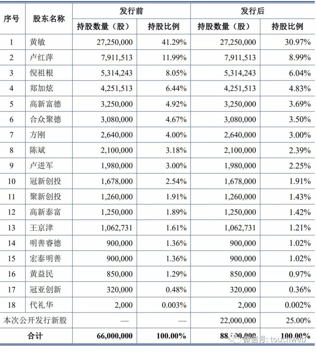 《【万和城平台网】固德威科创板上市:市值119亿 去年利润过亿》